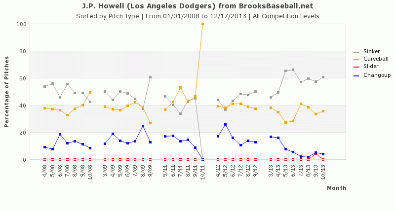 Howell Usage